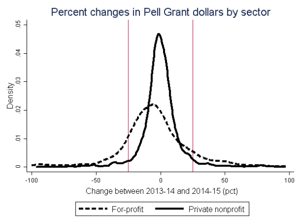 Percent changes in pell grant dollars by sector