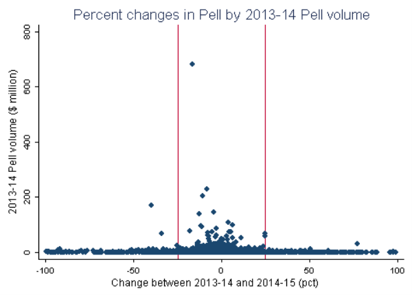 Percent changes in pell by 2013-2014 pell volume