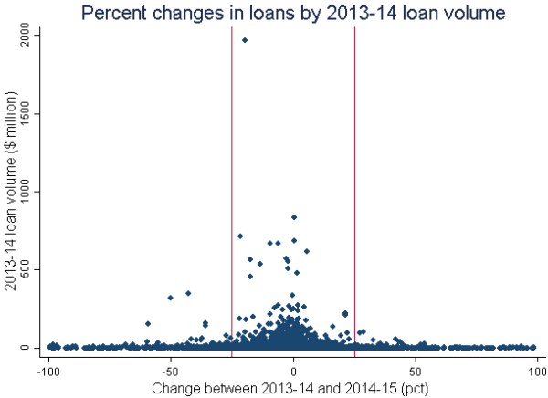 Percent changes in loans by 2013-14 loan volume