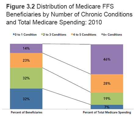 Medicare Reforms That Will Improve Care Coordination For Chronically
