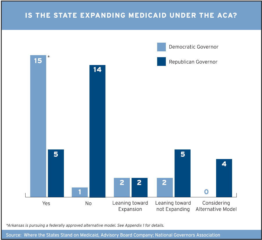 the affordable care act a user s guide to implementation example chart from the paper showing where the states stand on medicaid