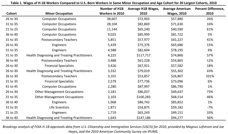 H-1B Visas and the STEM Shortage