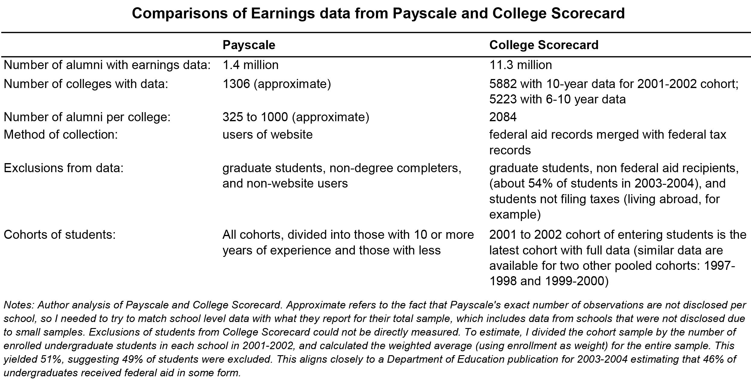 Understanding the College Scorecard