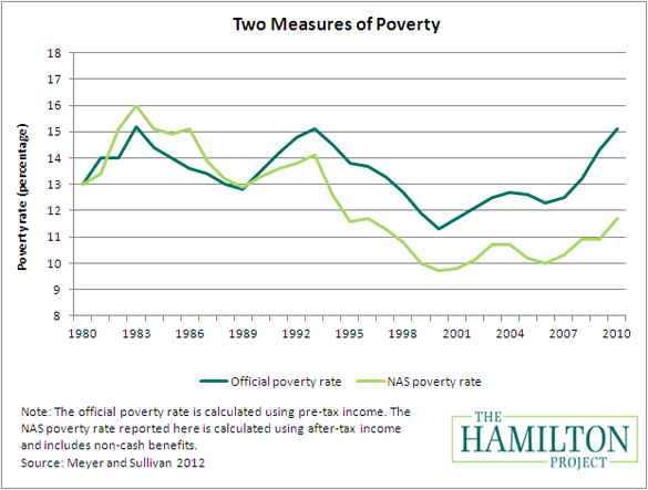 essay on anti poverty measures Antipoverty programs having big impact, new government poverty measure  shows november 14, 2012 at 2:38 pm.