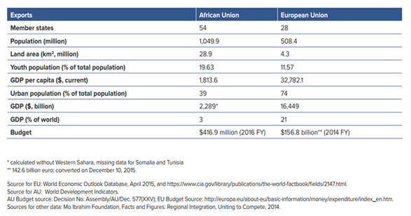 african union exports v2