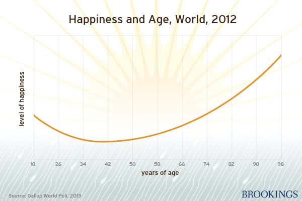 This Happiness & Age Chart Will Leave You With a Smile