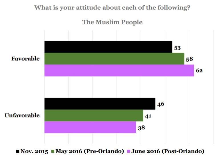 attitudes_muslims_telhami