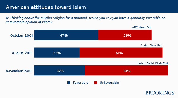 A graph of views toward Muslims in the US.