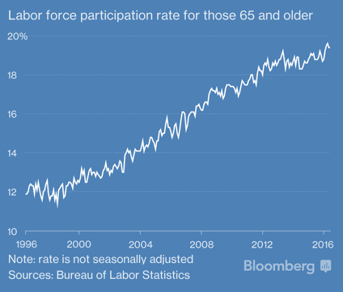 Labor force participation rate for those 65 and older