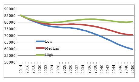chart 3 working age