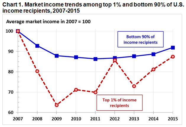 Market income trends among top 1% and bottom 90% of U.S. income recipients, 2007-2015