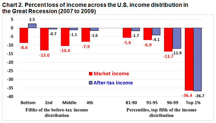 Chart 2. Percent loss of income across the U.S. income distribution in the Great Recession (2007 to 2009)