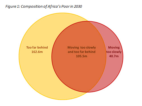 composition of africa poor in 2030