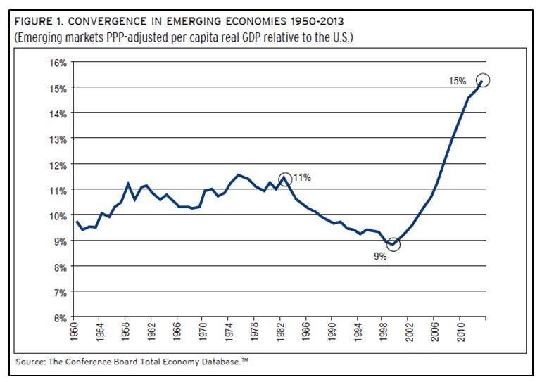 america economy chart choice image