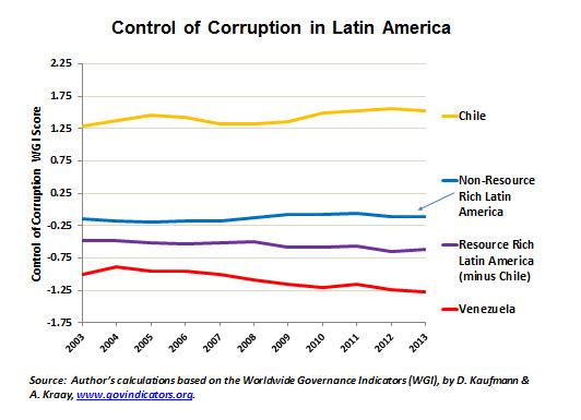 Corruption Latin America 86