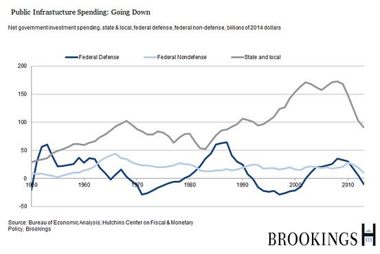 the economics of federal defense policy