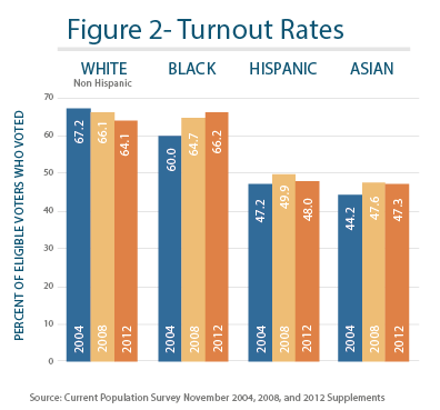 White Turnout Continued To Dive After The 2004 Election When It Was At A Post 1992 High Figure 2 In Contrast Minority And Especially Black Moved