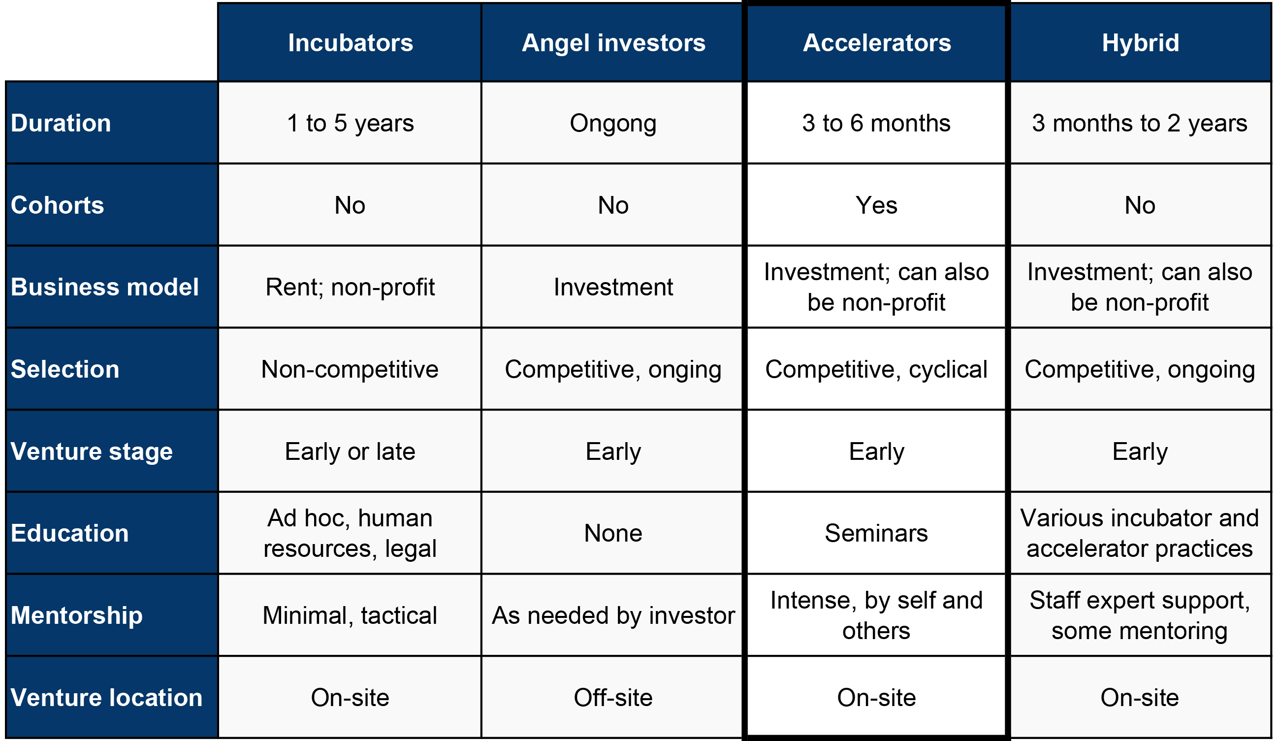 Accelerating growth: Startup accelerator programs in the United States
