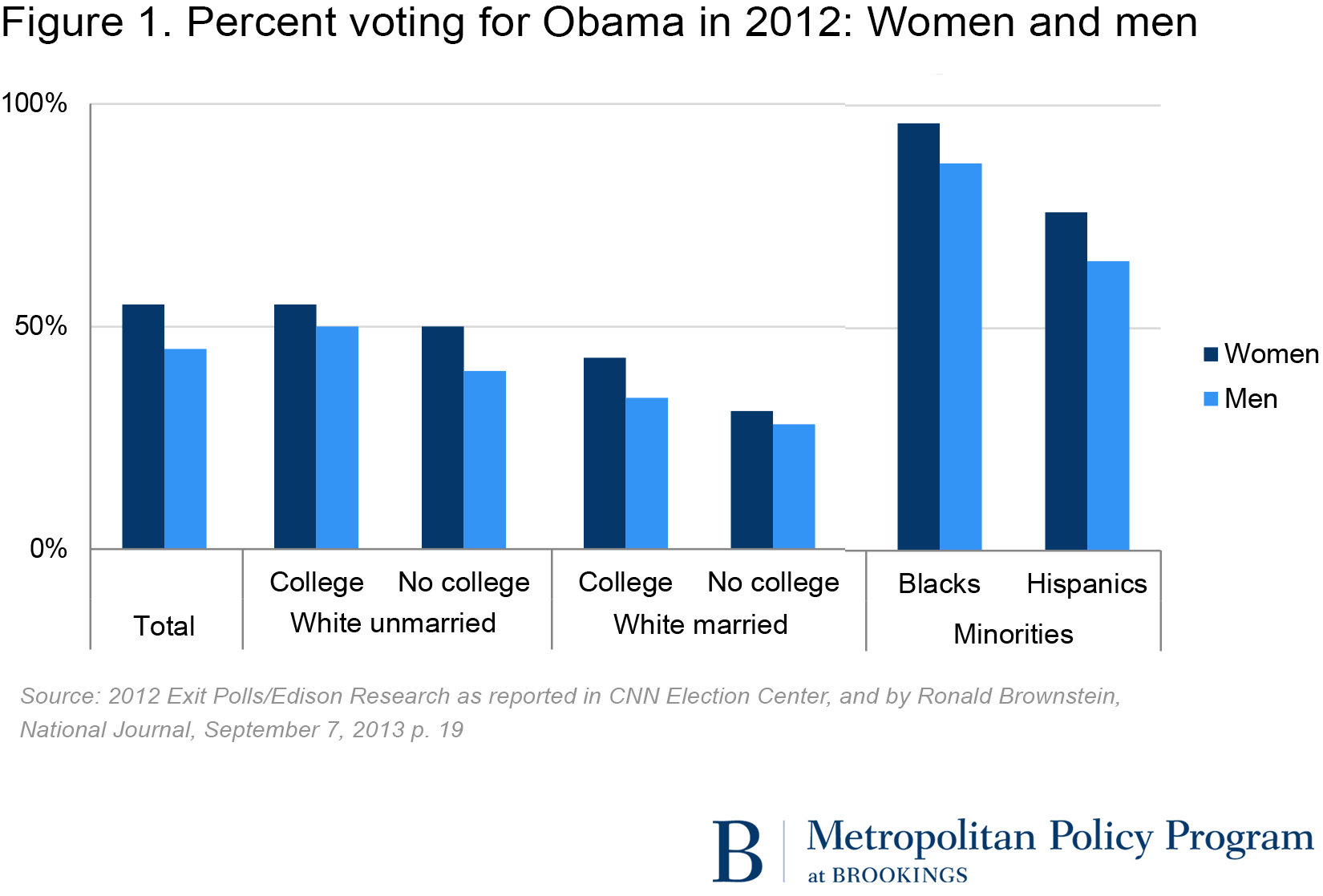 white and black women most educated