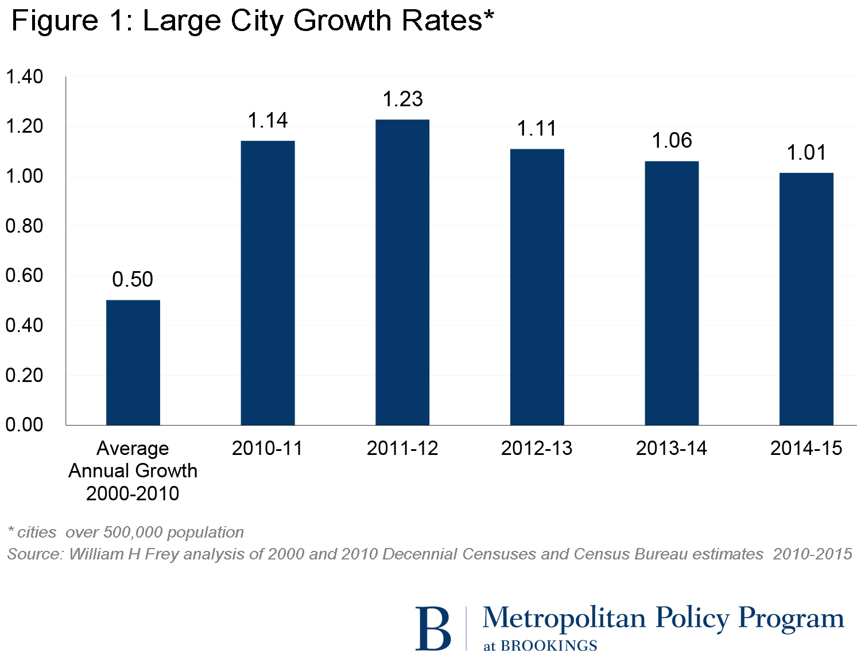 Mid-decade, big-city growth continues
