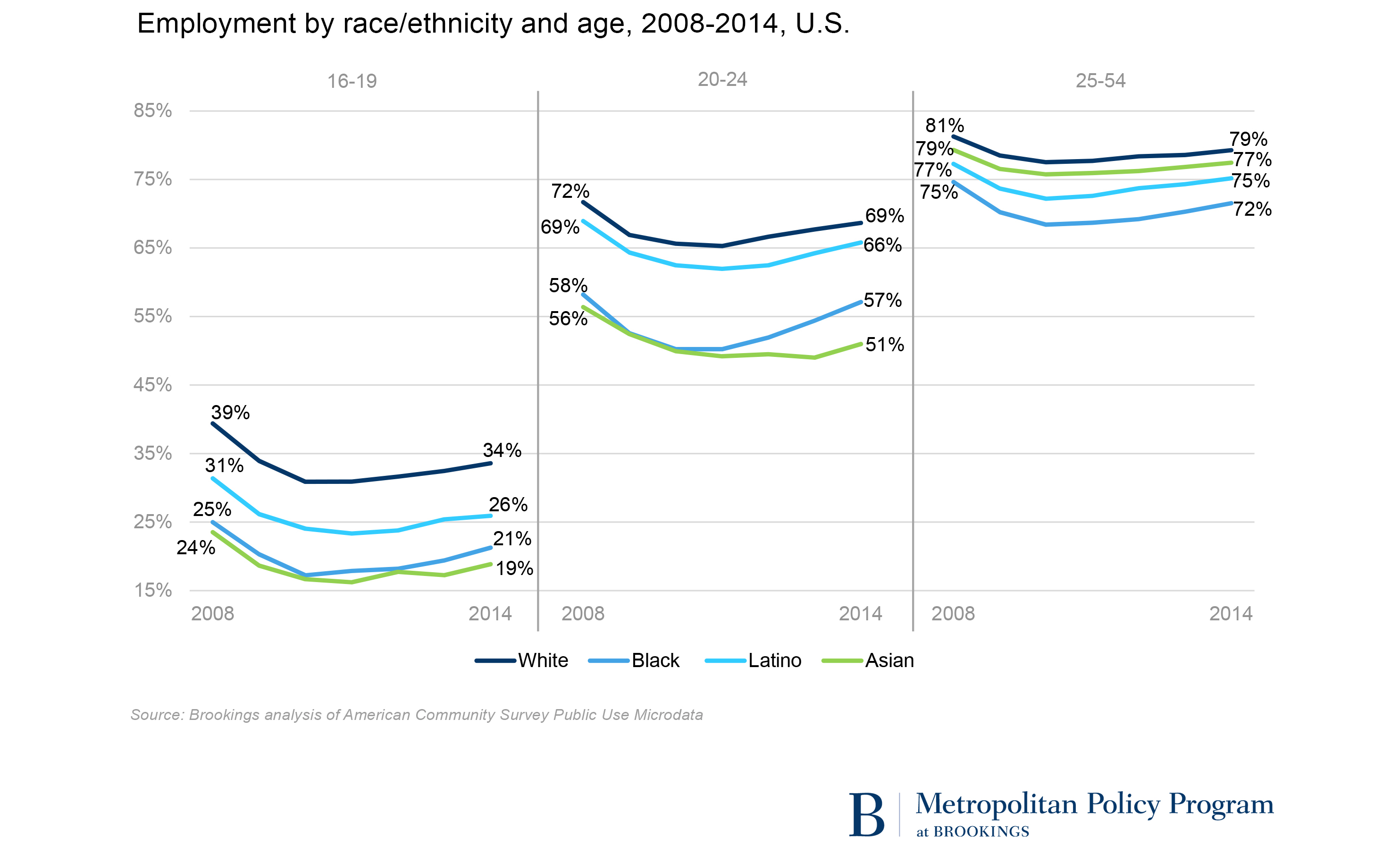 employment and disconnection among teens and young adults the employment rates differ more by education than they do by race