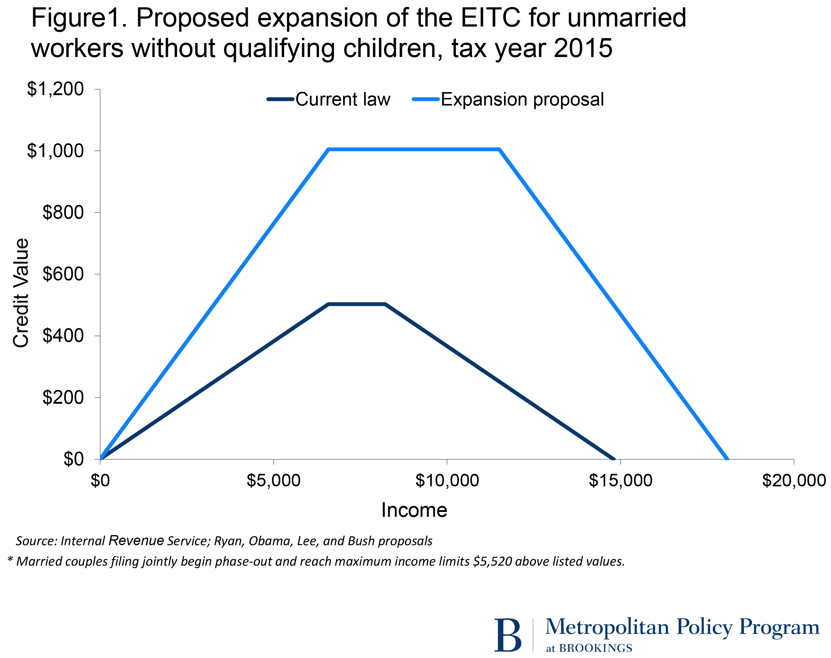 The Earned Income Tax Credit  a key policy to support families     SlideShare