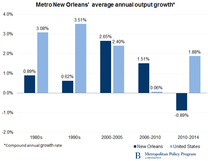 New Orleans Population 2020.Post Katrina New Orleans Is Bouncing Back But Not For The