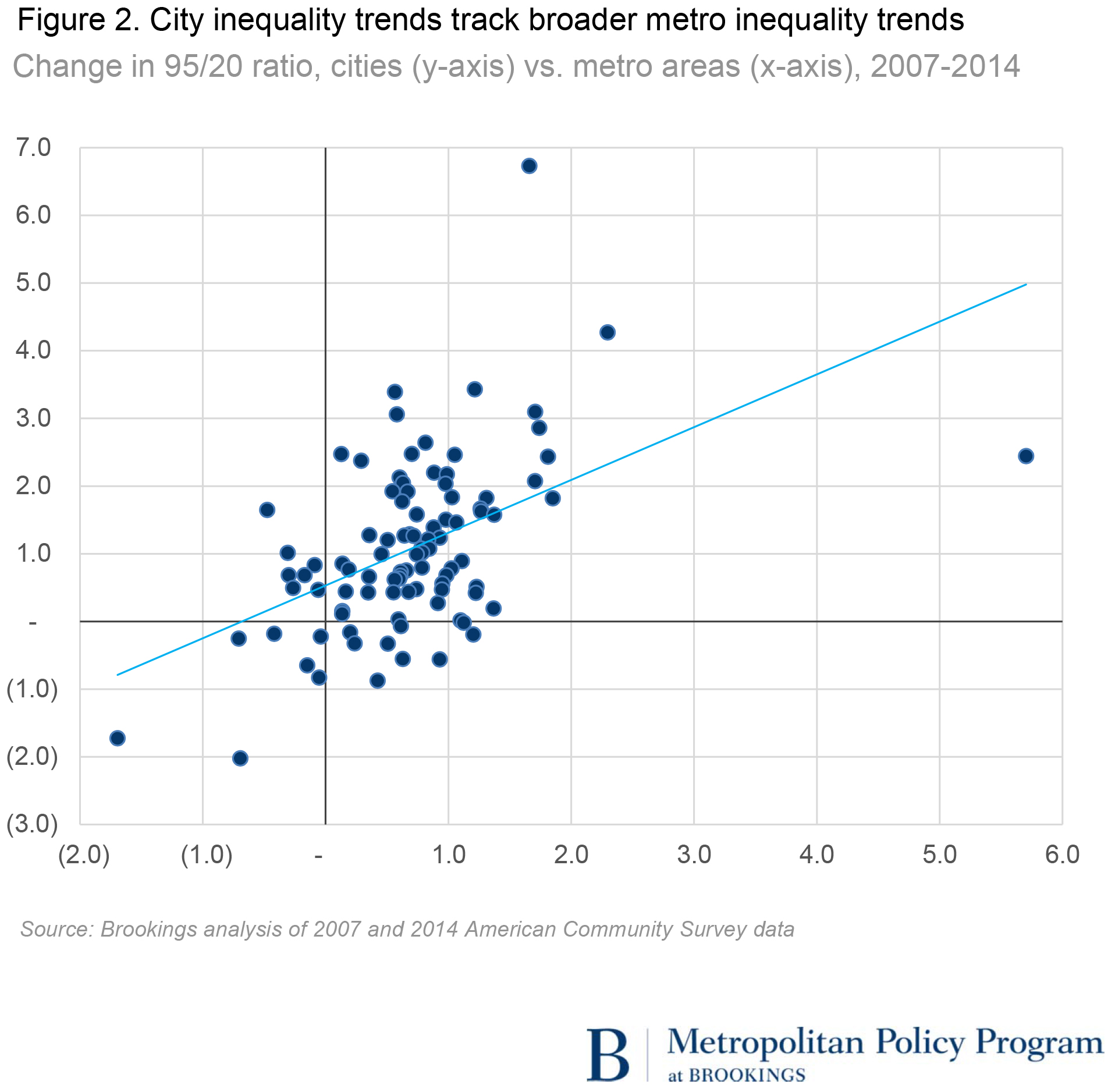 the inequality between the low and The district has a higher level of income inequality than any state in the   maryland and virginia have lower income inequality than the nation.