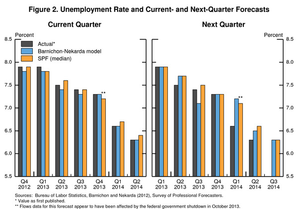 Brookings vs  Wall Street on Unemployment Forecasting
