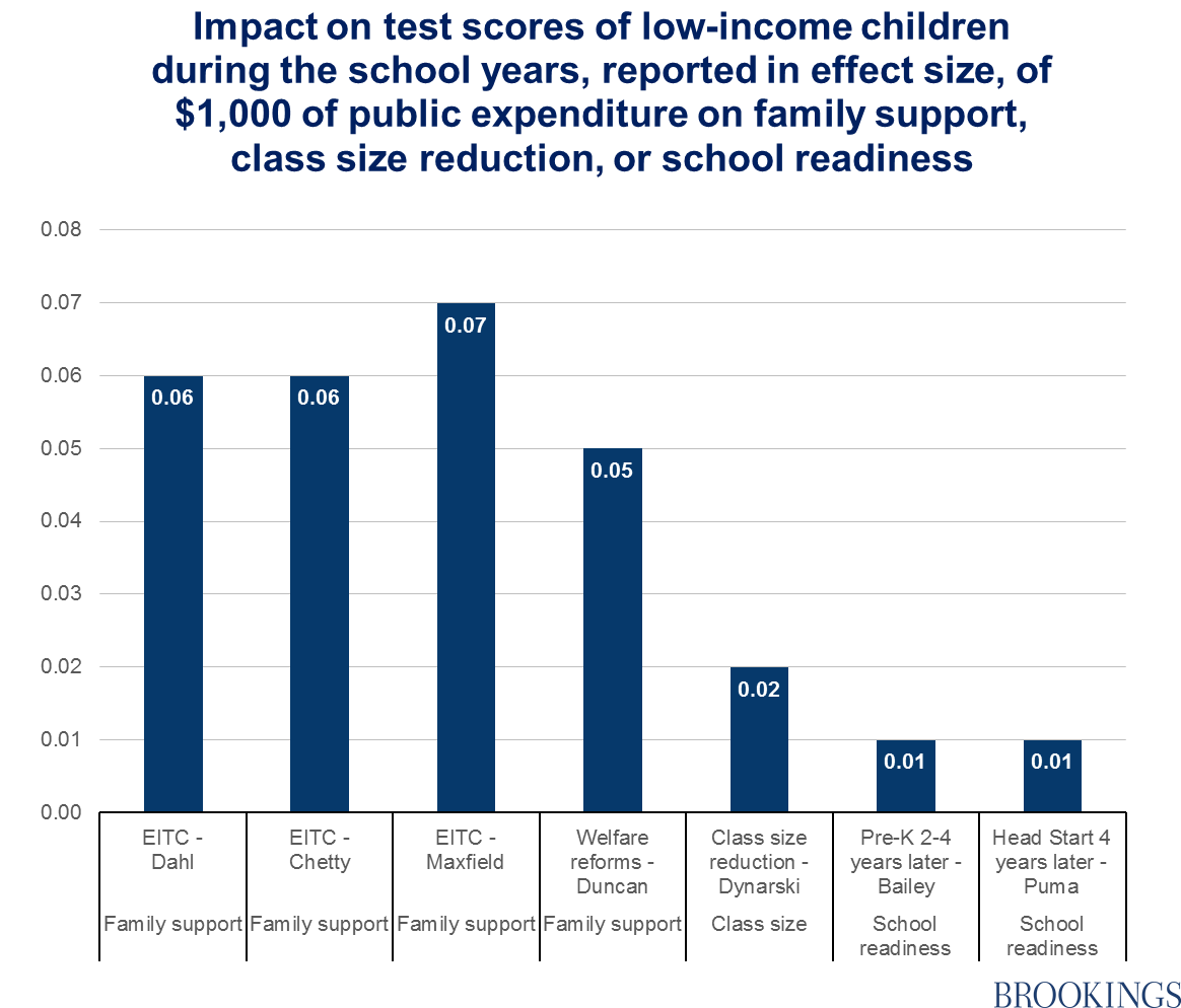 Family Income Affects Kids Success More >> Family Support Or School Readiness Contrasting Models Of Public