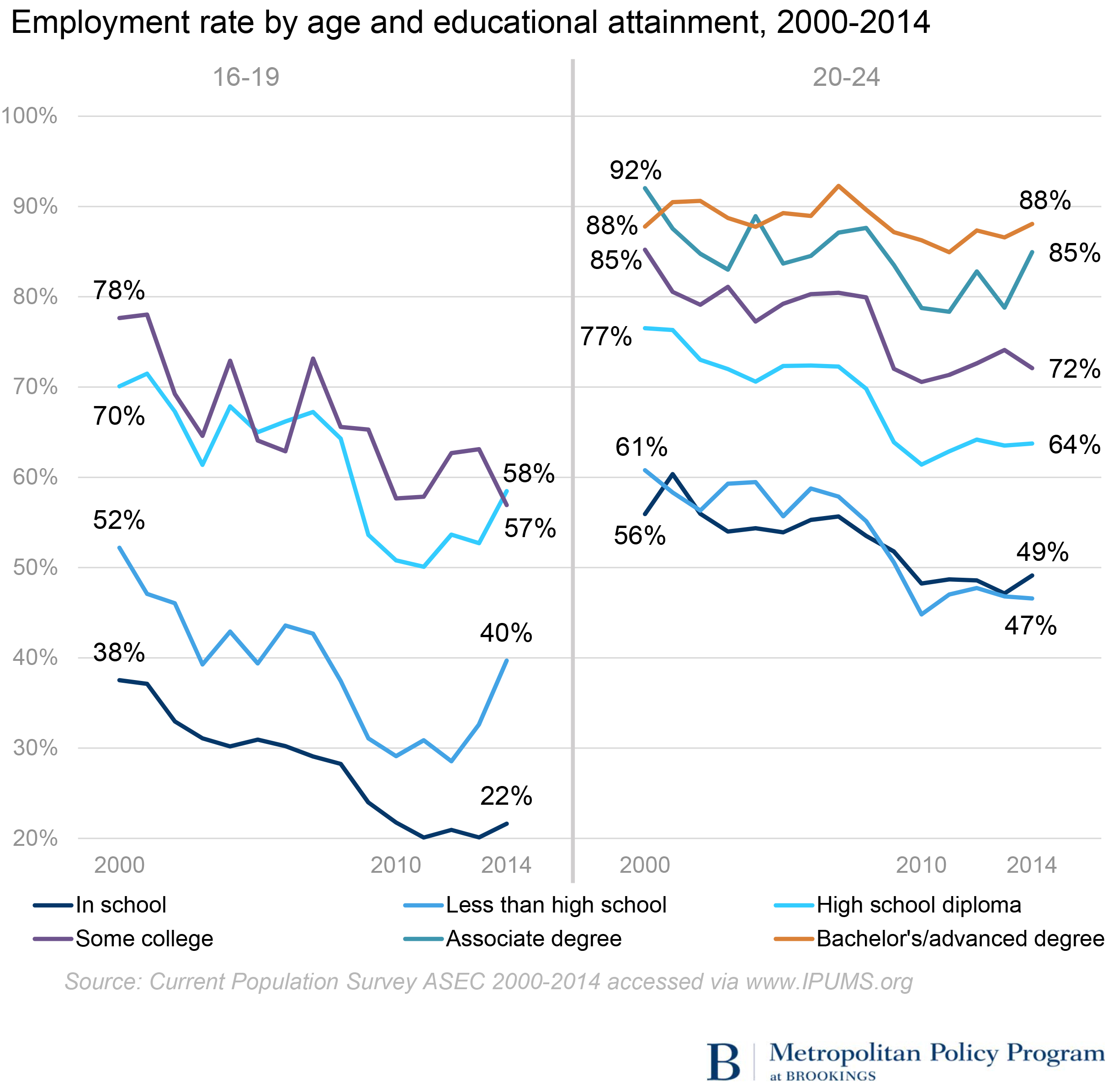 employment and young adults The data in this paper describe employment trends among young people aged 16 to 19 and 20 to 24 between 2000 and 2014 according to a number of measures, teens and young adults are still .