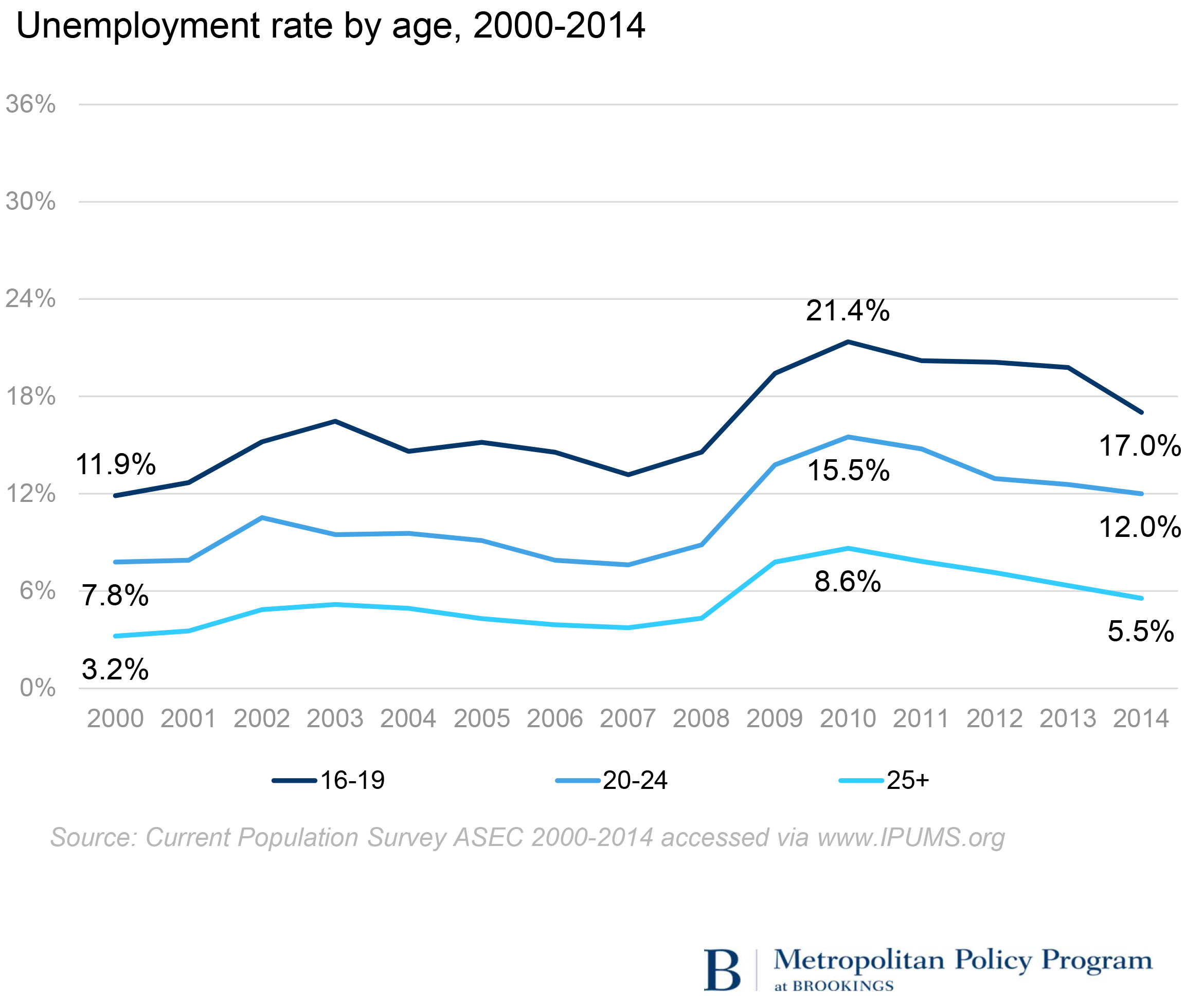worrying declines in teen and young adult employment brookings among both teens and young adults unemployment is typically lower among those enrolled in school although many do combine work and school students are