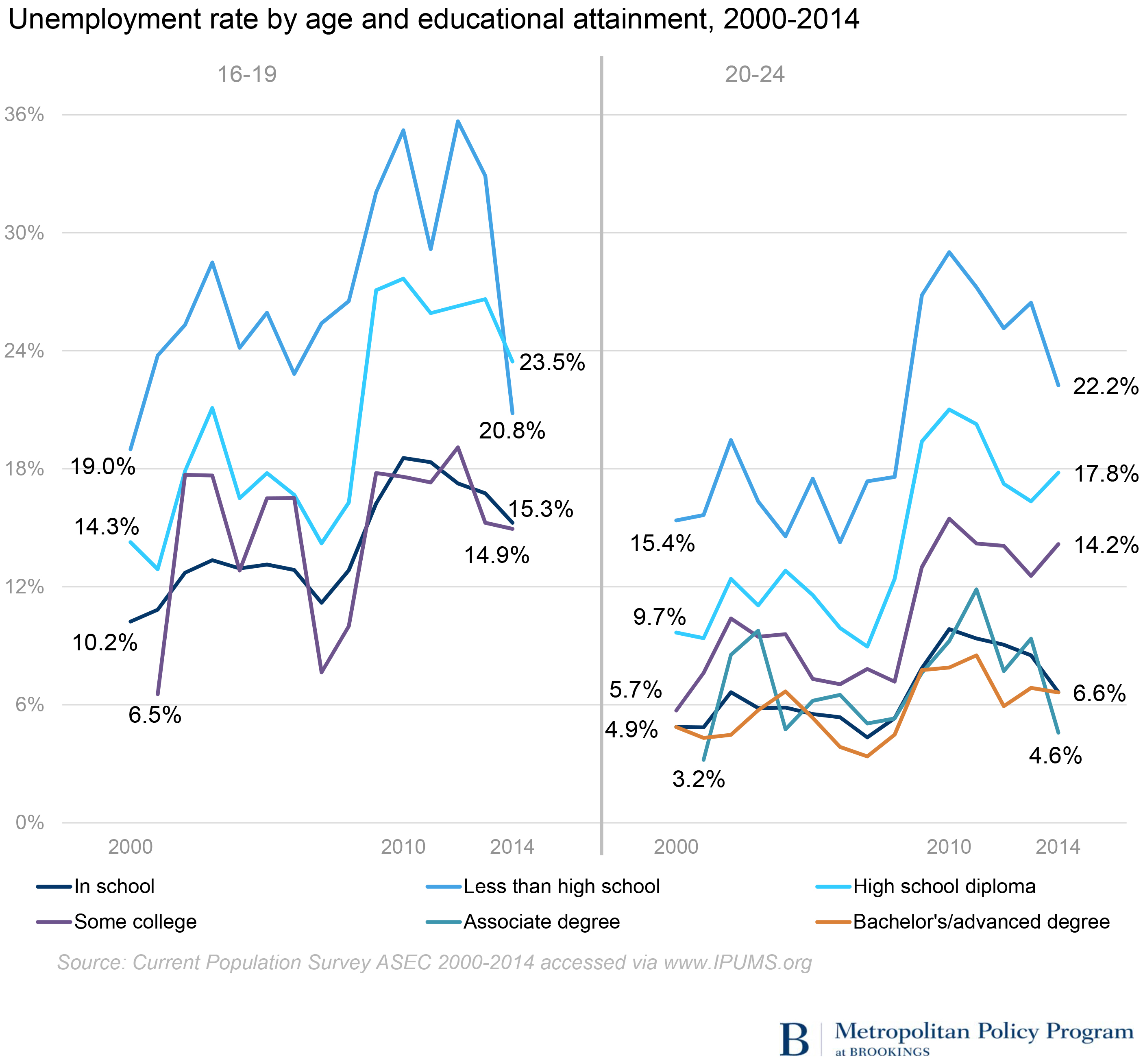 worrying declines in teen and young adult employment brookings earnings declined for teens and young adults and remained flat for workers over 25