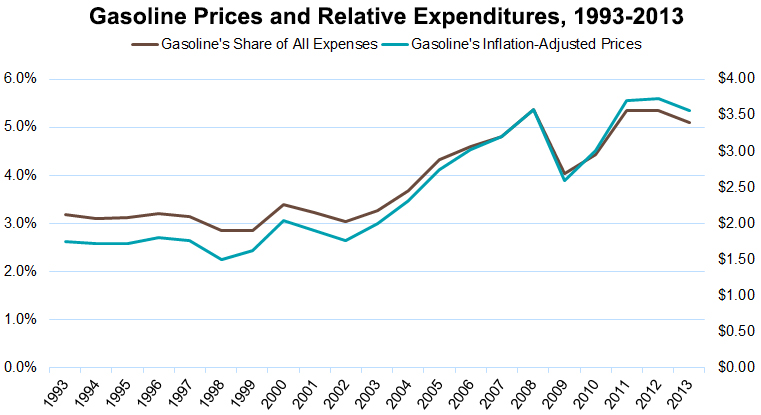 How is the high cost of gasoline good for America?