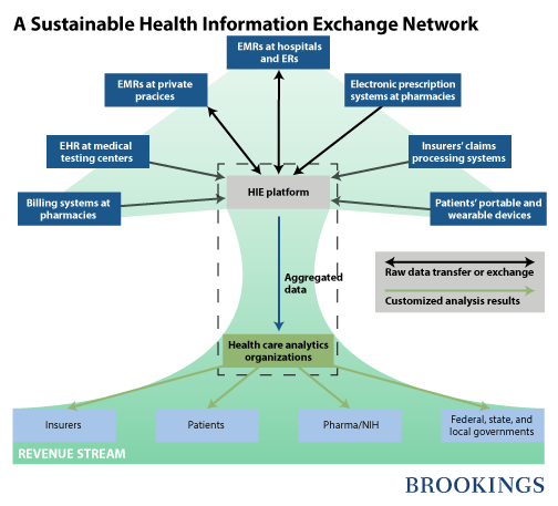 A Sustainable Business Model for Health Information ...