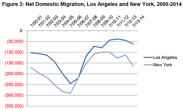 Migration To The Suburbs And Sun Belt Picks Up