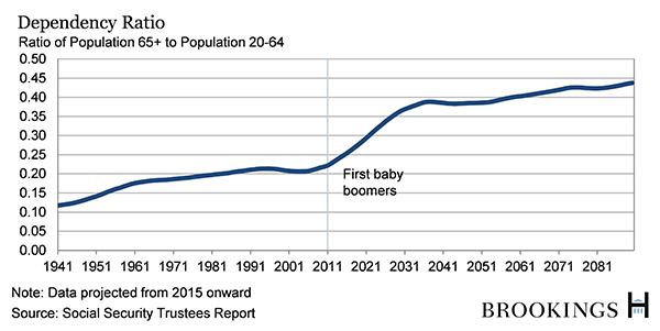 social security dependency ratio