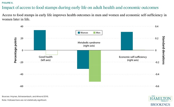 food stamps affect on economy That is no surprise feeding five kids is expensive, and the roughly $600 in food stamps she gets from the federal creating a multiplier effect as food benefits spent in a grocery store generate revenue for with the economy no longer in free-fall and snap participation.