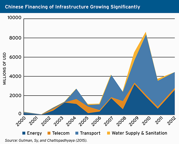 Chinese financing of infrastructure
