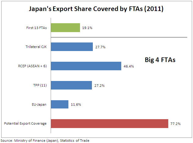 Japans Trade Policy In 2013 Possibilities And Pitfalls