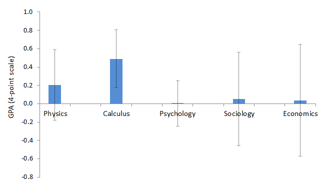 Relationship between college grades (first course) and high school course-taking