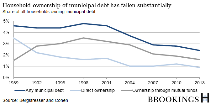 Household ownership of municipal debt has fallen substantially