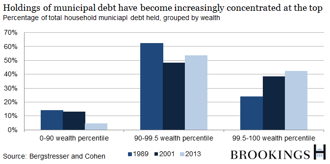 Holdings of municipal debt have become increasingly concentrated at the top