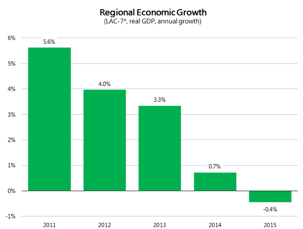 Is Latin America prepared to resist global economic turbulence?