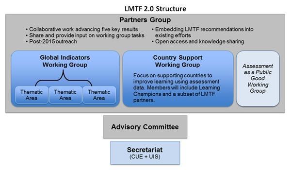 lmtf 3