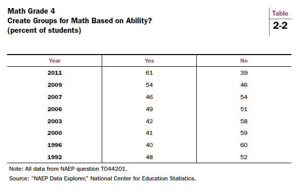 tracking and ability grouping in schools essay In a 1993 survey conducted by the national center for education statistics, more than half the schools reported that they had begun to modify their approaches to ability grouping, and only 15 percent reported using traditional tracking mechanisms (cited in carey, farris, & carpenter, 1994.