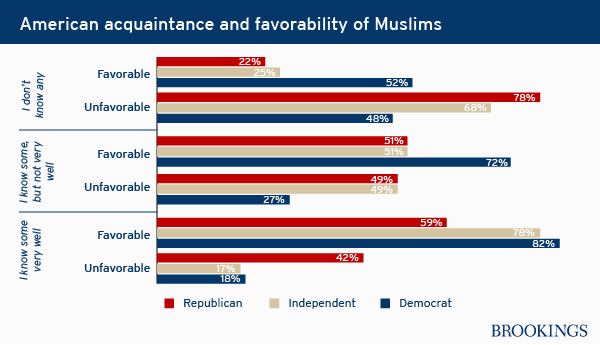 muslim_acquaintance_and_favorability01
