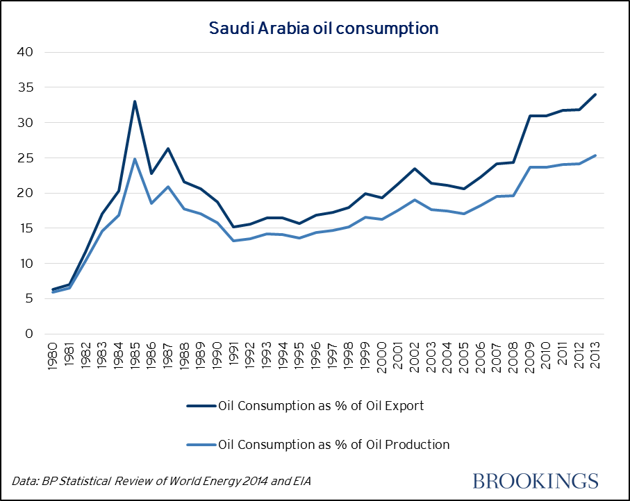Saudi Arabia field report: Another potential oil crisis in ...