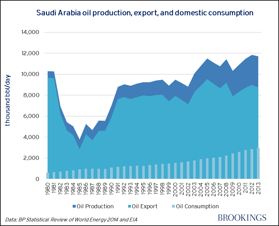 water consumption in saudi arabia Ksa's water consumption surpasses global average   chairman of the saudi water and power forum, said that water rationalization is complex and contains several elements, stressing that .