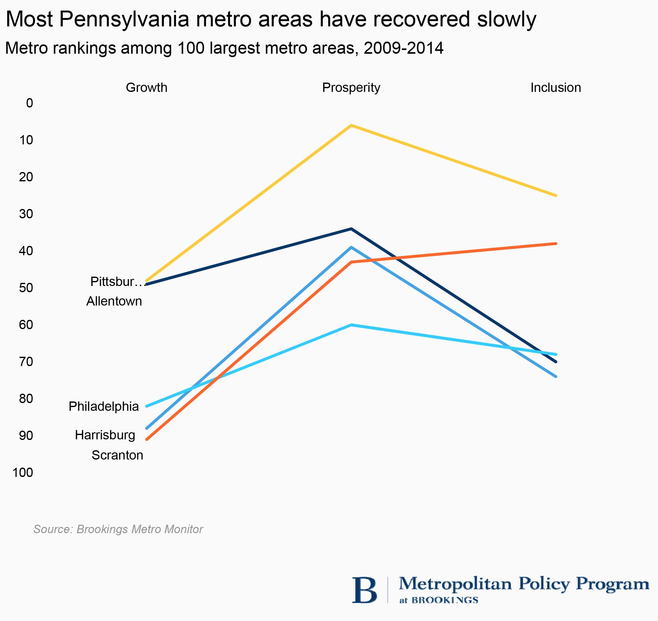 Pennsylvania's metro economies: A 2016 election profile